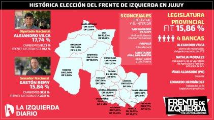 Los resultados de la histórica elección del Frente de Izquierda en Jujuy